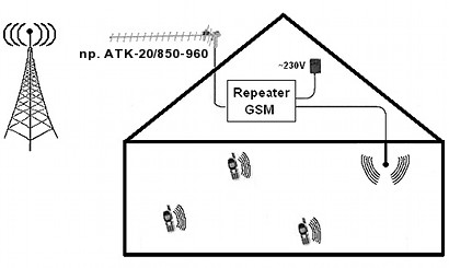 REPEATER GSM GSM 305