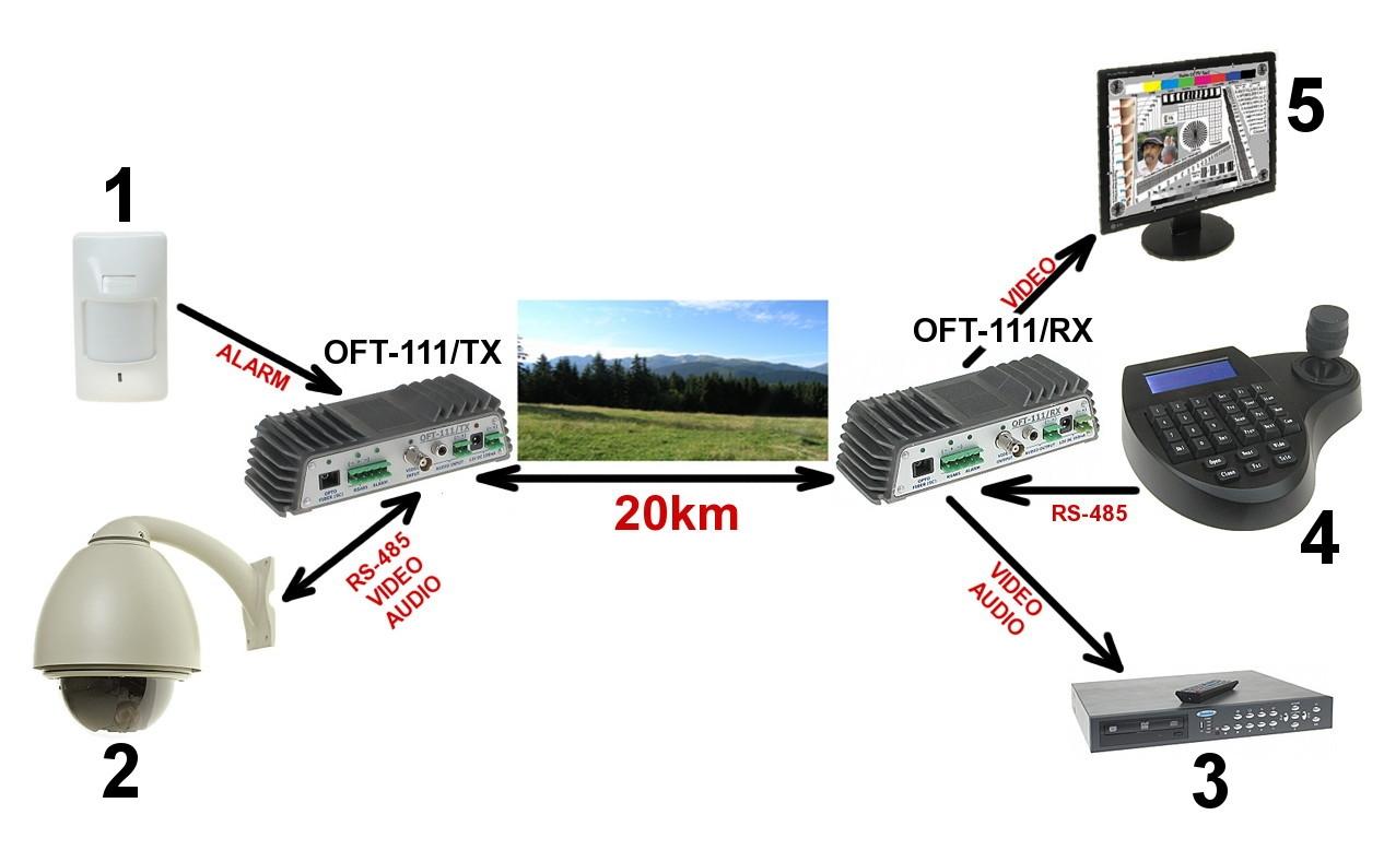 Optical Fiber Receiver Oft 111 Rx 1x Video Audio Schematic Diagram Of Transmission Rs 485 Alarm