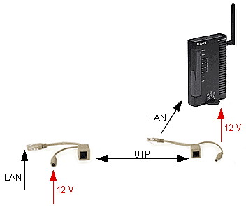 ADAPTER TO POWER SUPPLY VIA TWISTED PAIR CABLE POE UNI