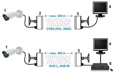 SET VIDEO WIRELESS AHD M 5 8 GHz AV 300AHD MINI SET TXRX