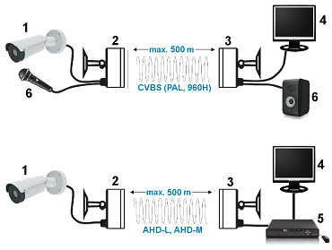 SET VIDEO WIRELESS AHD M 5 8 GHz AV 500AHD MINI SET TXRX