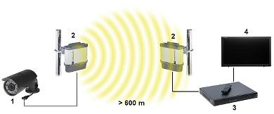 SET VIDEO WIRELESS AHD M 5 8 GHz CAM 8H AHD SET TXRX CAMSAT