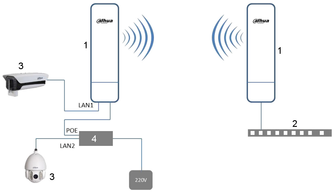 access point dh-pfm881 dahua