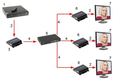 RECEIVER HDMI HDMI EX 150IR RX