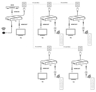 RECEIVER HDMI HDMI PN4 300 RX