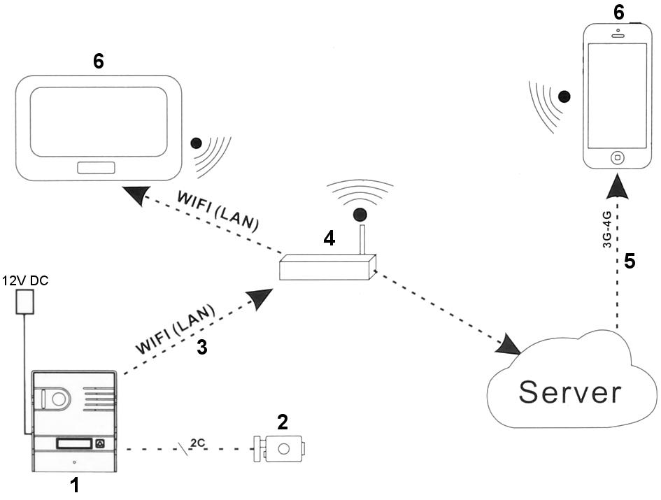 a csengő műholdas csatlakoztatása 3
