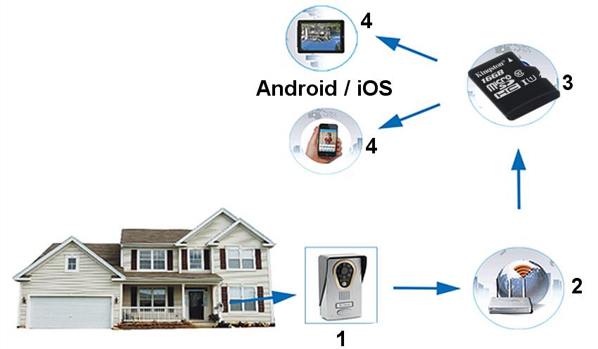pripojiť Android k iHome