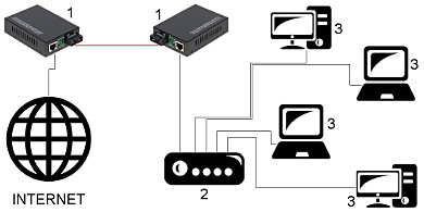 SINGLE MODE MEDIA CONVERTER OM1 SM TXRX SET