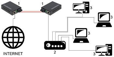 MULTI MODE MEDIA CONVERTER OMG2 MM