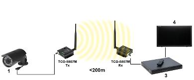 SET VIDEO WIRELESS PAL 5 8 GHz TCO 5807M SET TXRX CAMSAT