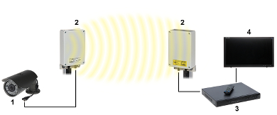SET VIDEO WIRELESS 5 8 GHz VID 7M AHD SET TXRX