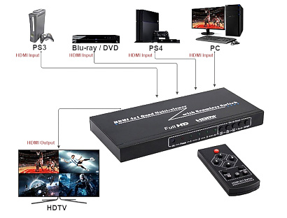 MULTI VIEWER SWITCHER HDMI SW 4 1P PIP
