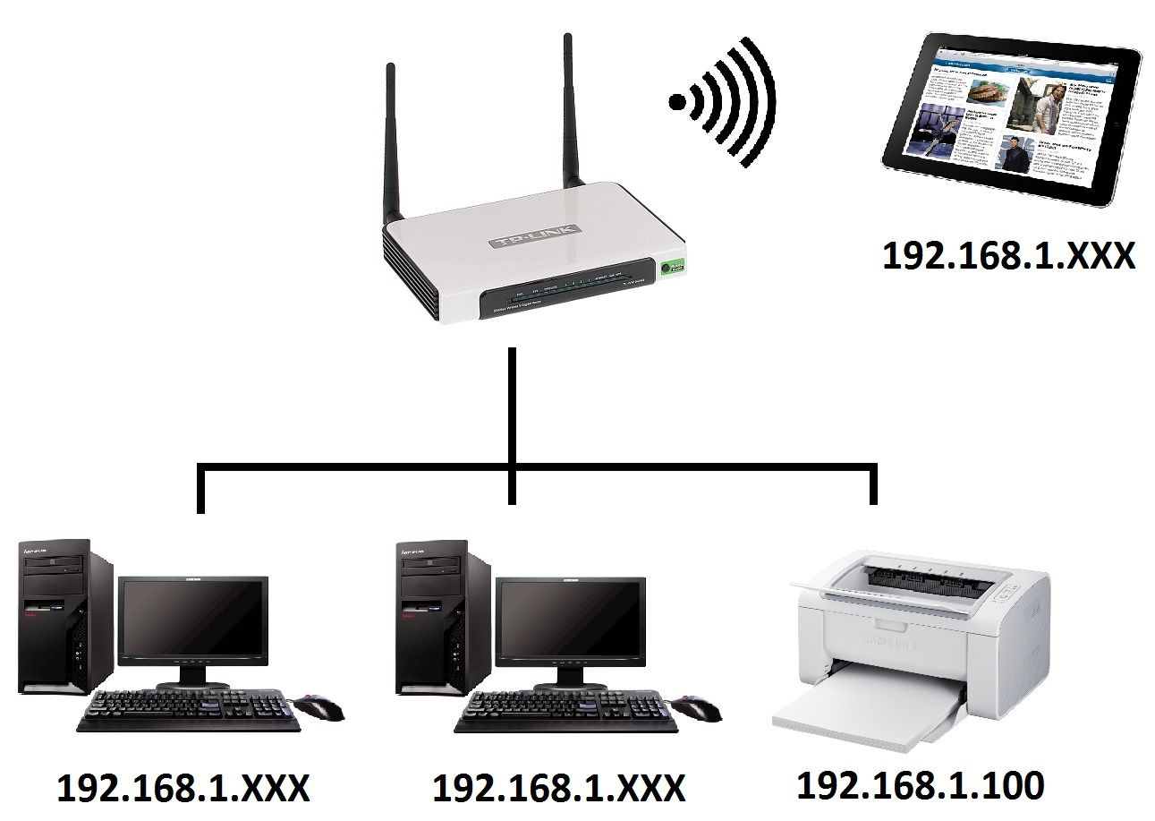 MAC - physical address of a network device - Delta