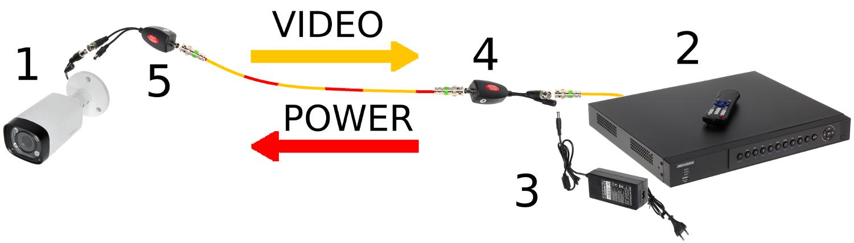 Power over Coaxial (PoC) – Videosignal-Übertragungs... - Delta